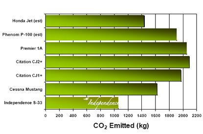 environmental_chart_s33